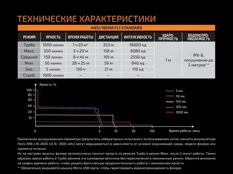 Фонарь Fenix UC30 2017 (XP-L HI V3, ANSI 1000 lm, 18650)