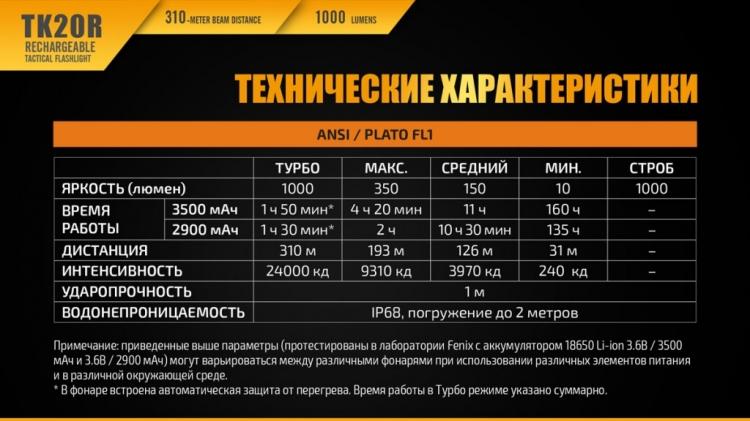 Фонарь Fenix TK20R (XP-L HI V3, ANSI 1000 лм, 18650)