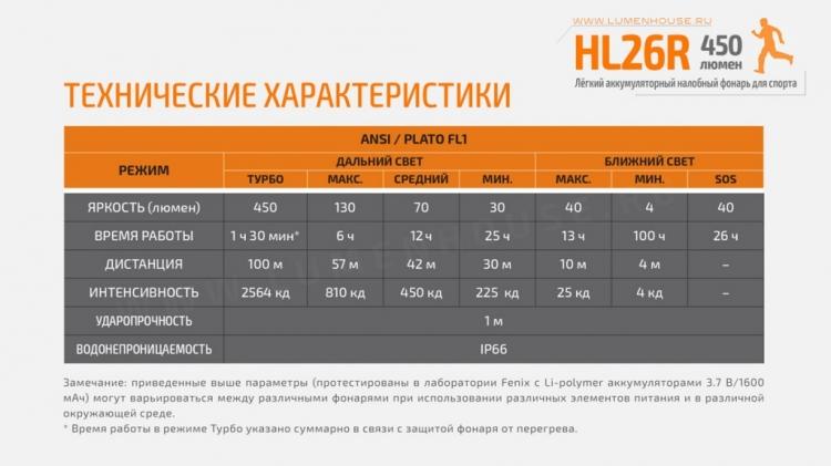 Фонарь Fenix HL26R (XP-G2 R5+Nichia, 450 лм, Li-Po АКБ)