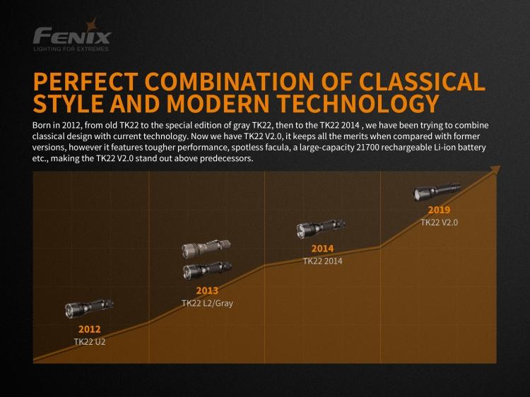 Fenix TK22 V2.0 (1600 lm, 21700/18650)
