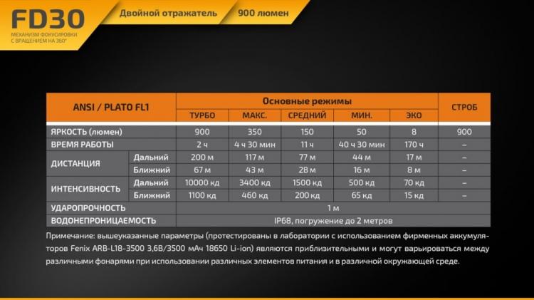 Фонарь Fenix FD30 (XP-L HI, ANSI 900 лм, 18650/CR123A)